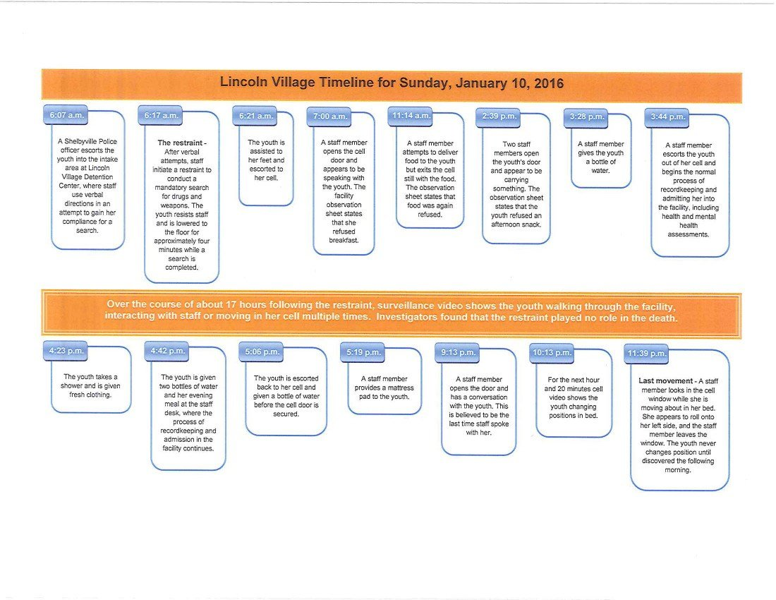 A timeline provided by investigators regarding McMillen's time at the correctional facility and the events leading up to her death.