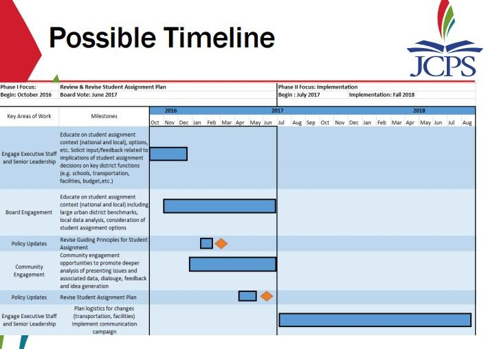 Noted timeline for possible changes to JCPS student assignment plan.