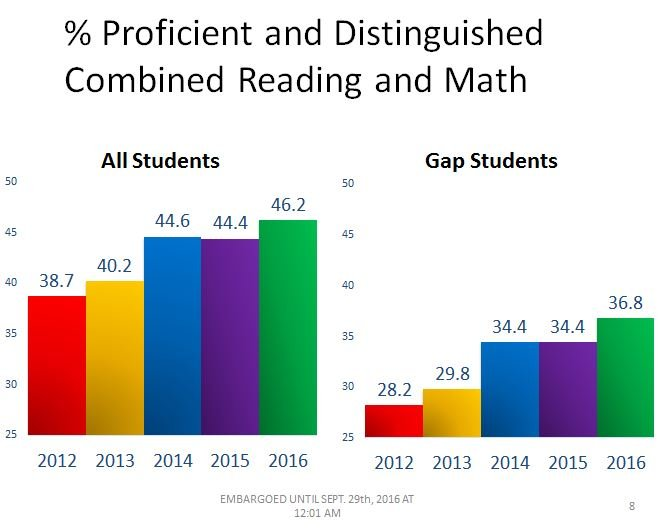 Graphic showing percentage of students scoring proficient in reading and math (Source: JCPS)