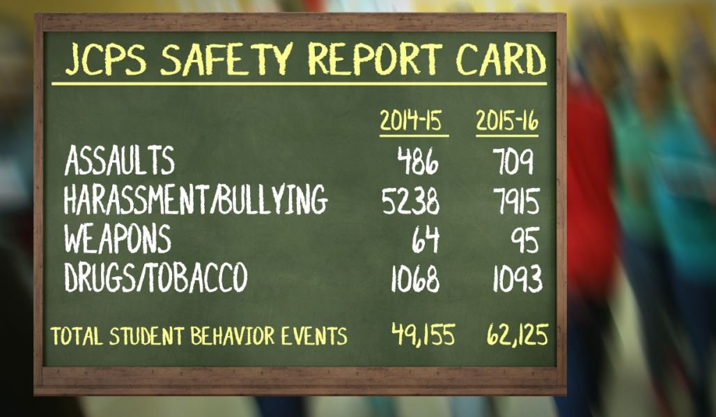 New data shows the number of JCPS student behavior incidents – which include everything from drugs, tobacco and alcohol offenses to fighting, assaults, harassment and weapons cases – spiked from 49,155 total incidents in 2014-15 to 62,125 last year.