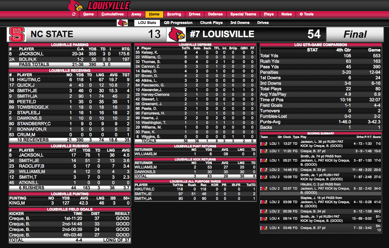 Louisville team stats