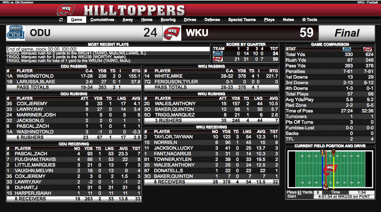 Game stats from WKU-ODU.