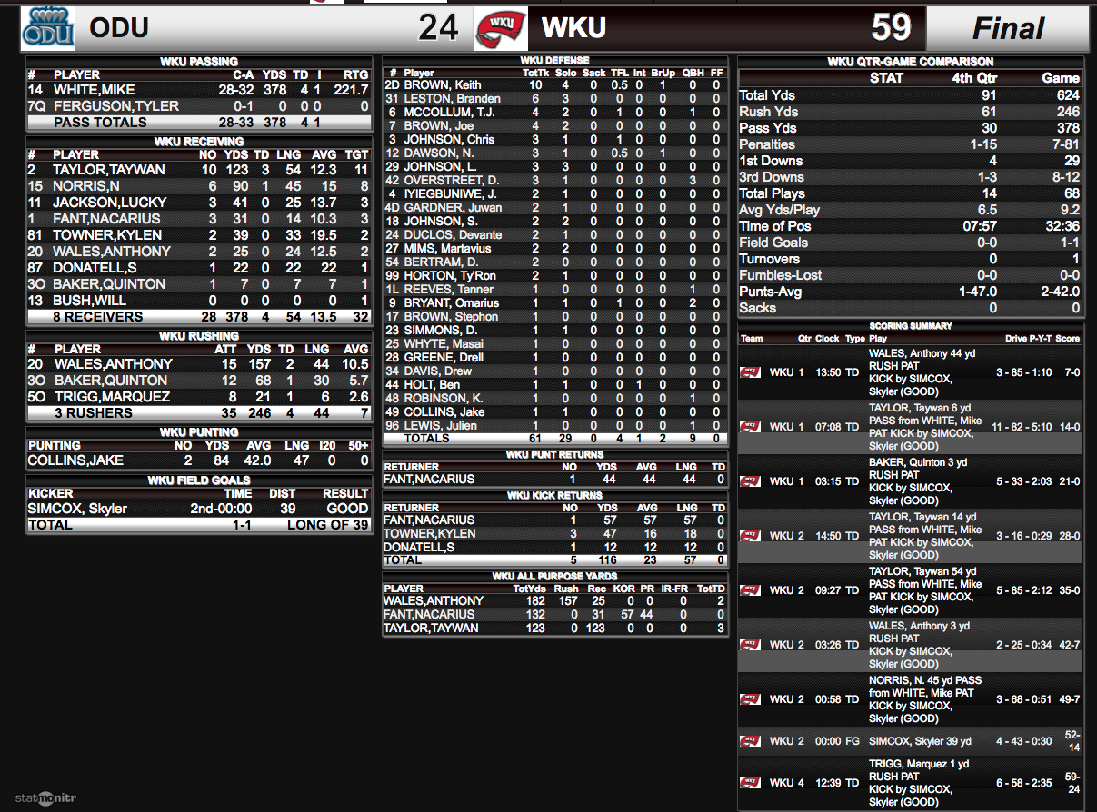 Complete team stats for WKU in its 59-24 win over ODU.