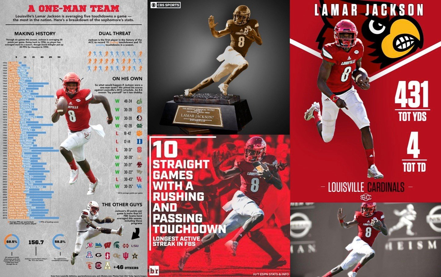 A collage of Lamar Jackson graphics from around sports media on Saturday. From left, graphics from NCAA.com, CBS, ESPN, Bleacher Report and SB Nation