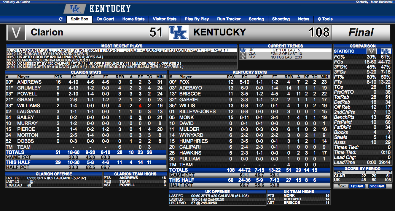 Final stats from Kentucky's exhibition win over Clarion (click to enlarge)