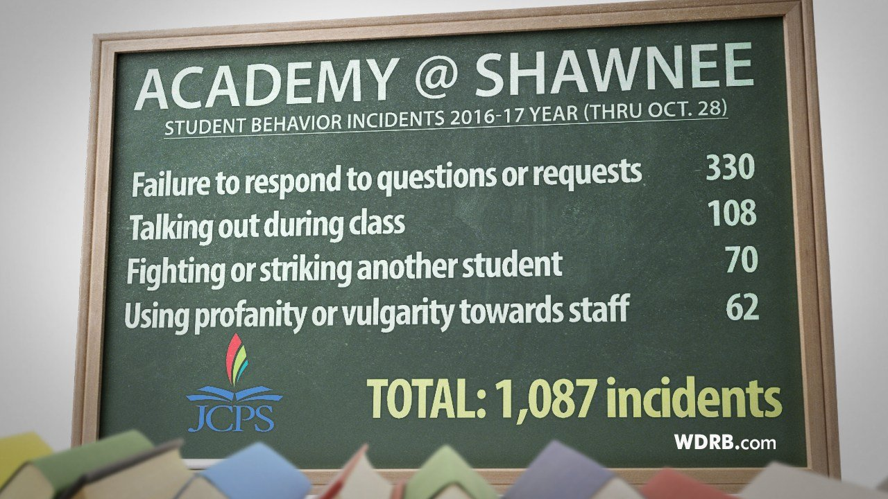 Student behavior incidents at the Academy @ Shawnee for the 2016-17 year (Source: JCPS)