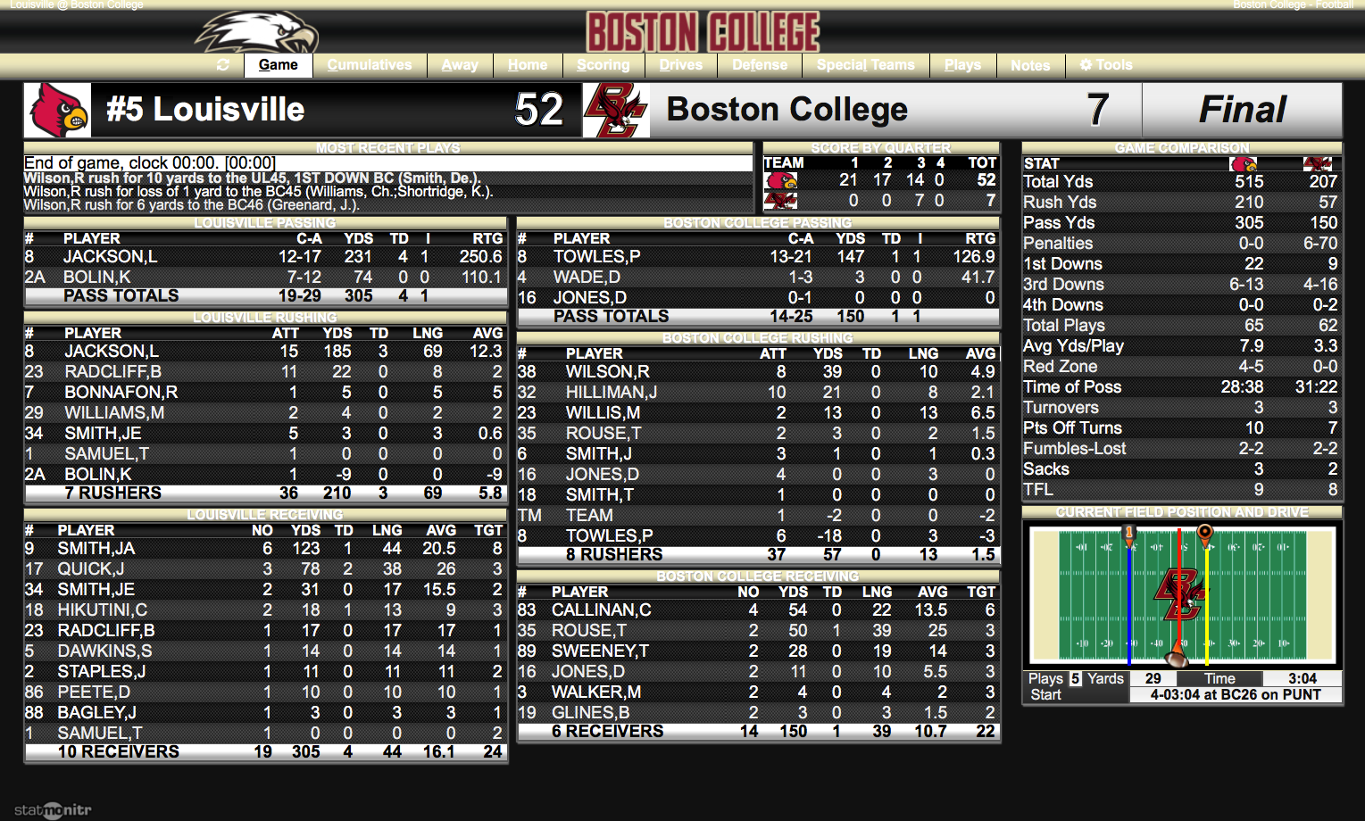 Game stats. Click to enlarge.