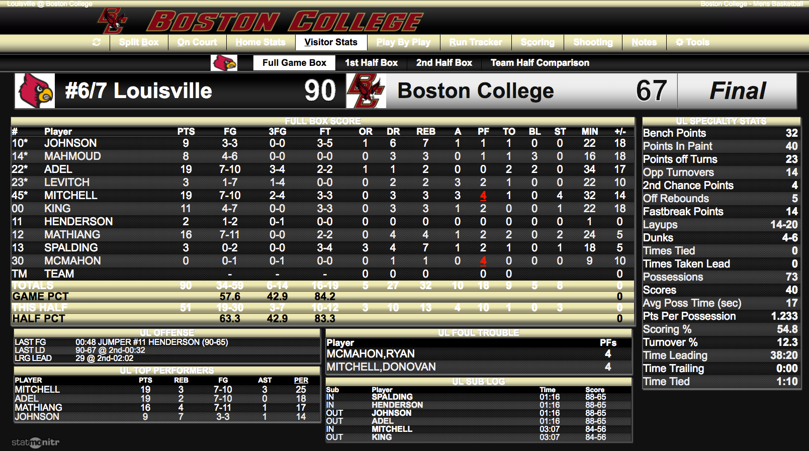 Louisville full team stats. Click to enlarge.