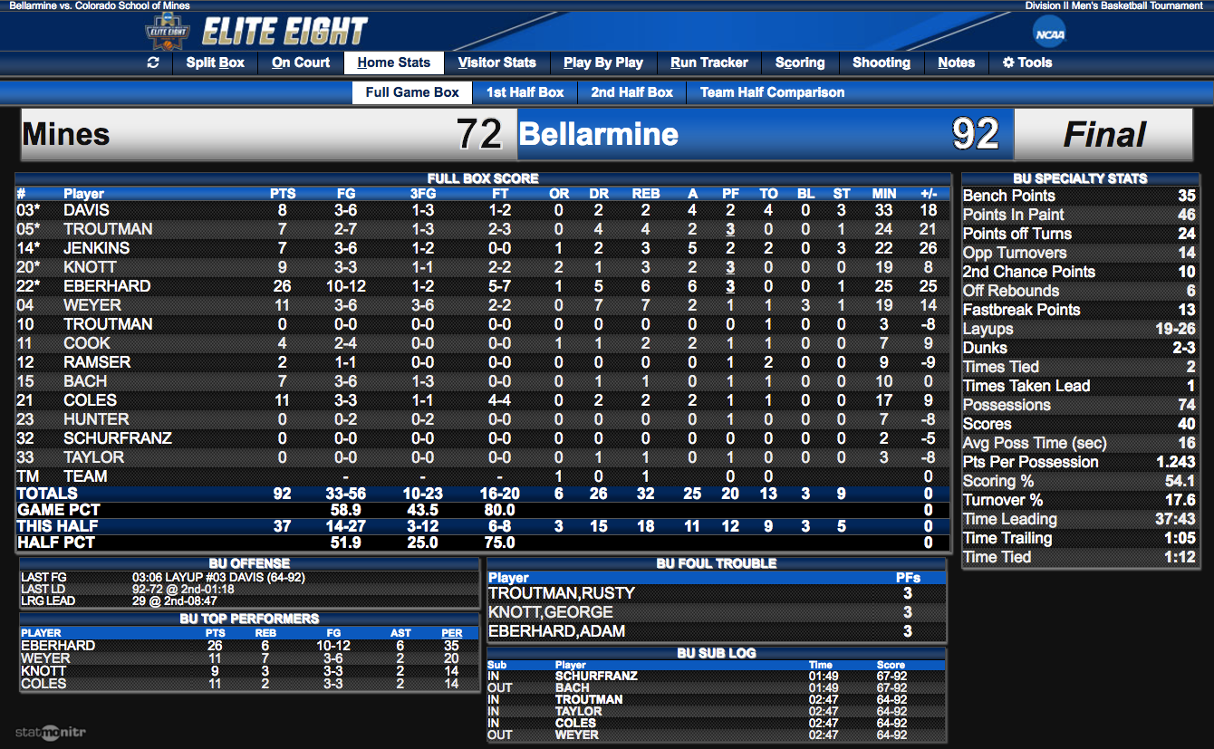Expanded team stats for Bellarmine. Click to enlarge.