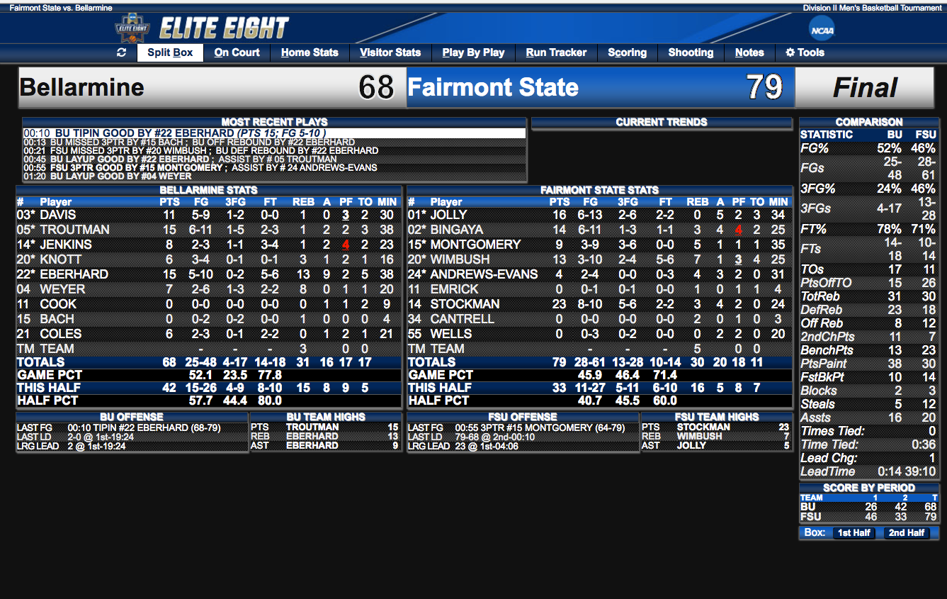 Click to enlarge for game stats