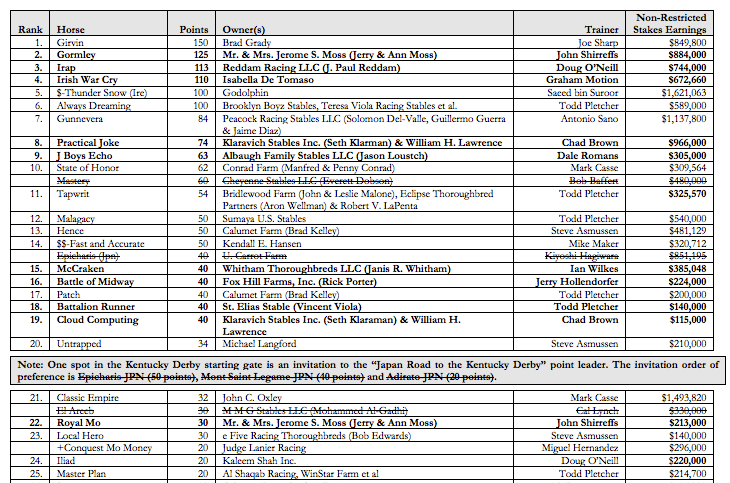 CLICK IMAGE TO ENLARGE UPDATED ROAD TO THE KENTUCKY DERBY POINT STANDINGS