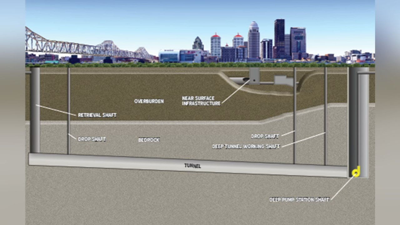 A large underground pipe is designed to keep sewage from flowing into Beargrass Creek and the Ohio River.