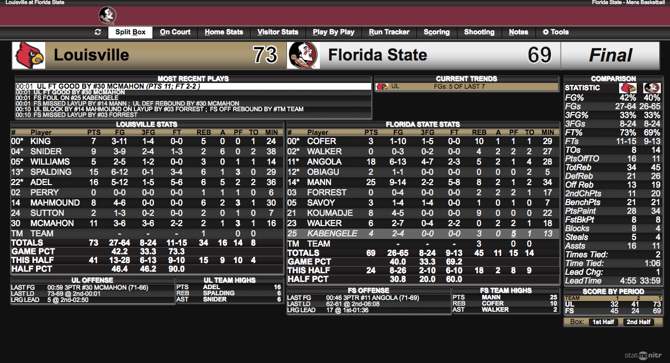 Click to enlarge box score