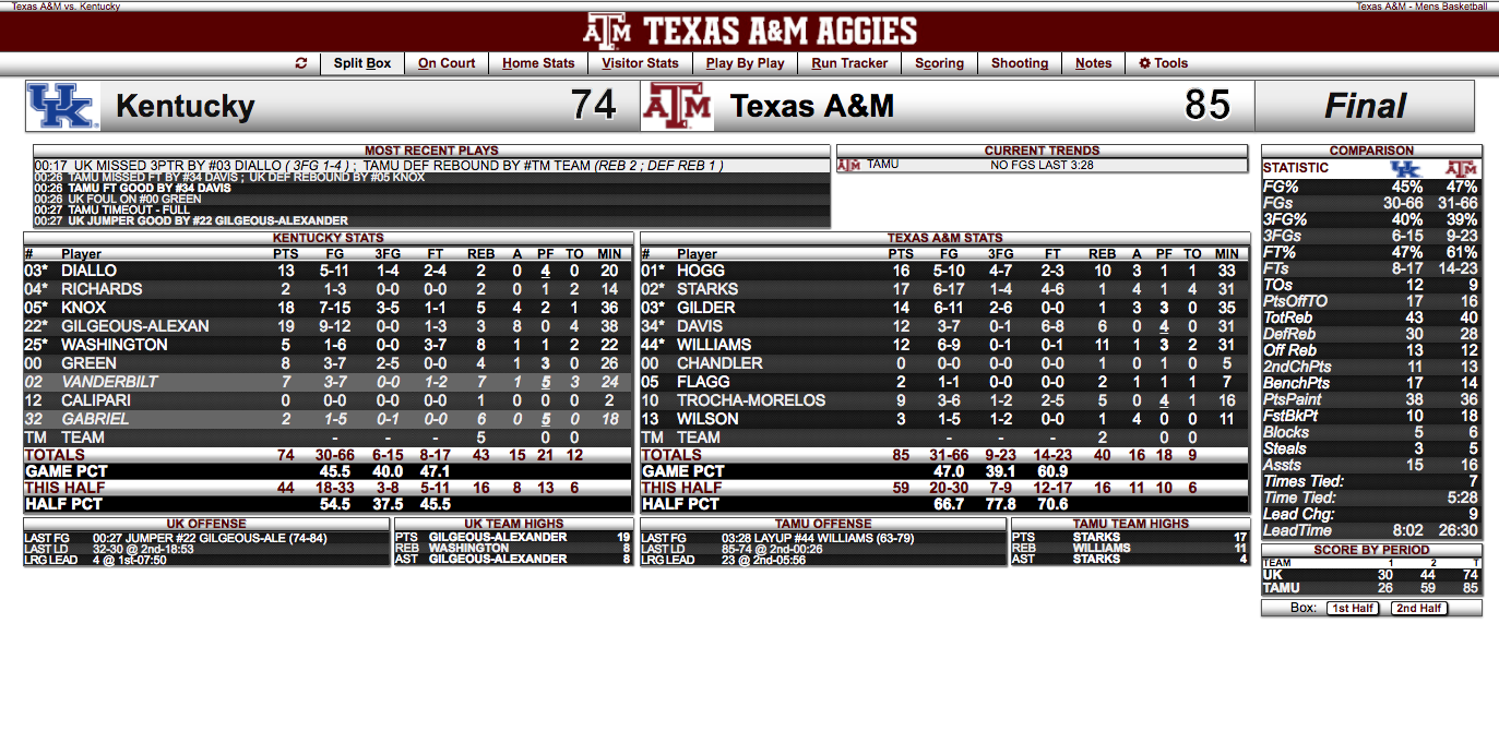 Click box score to enlarge.