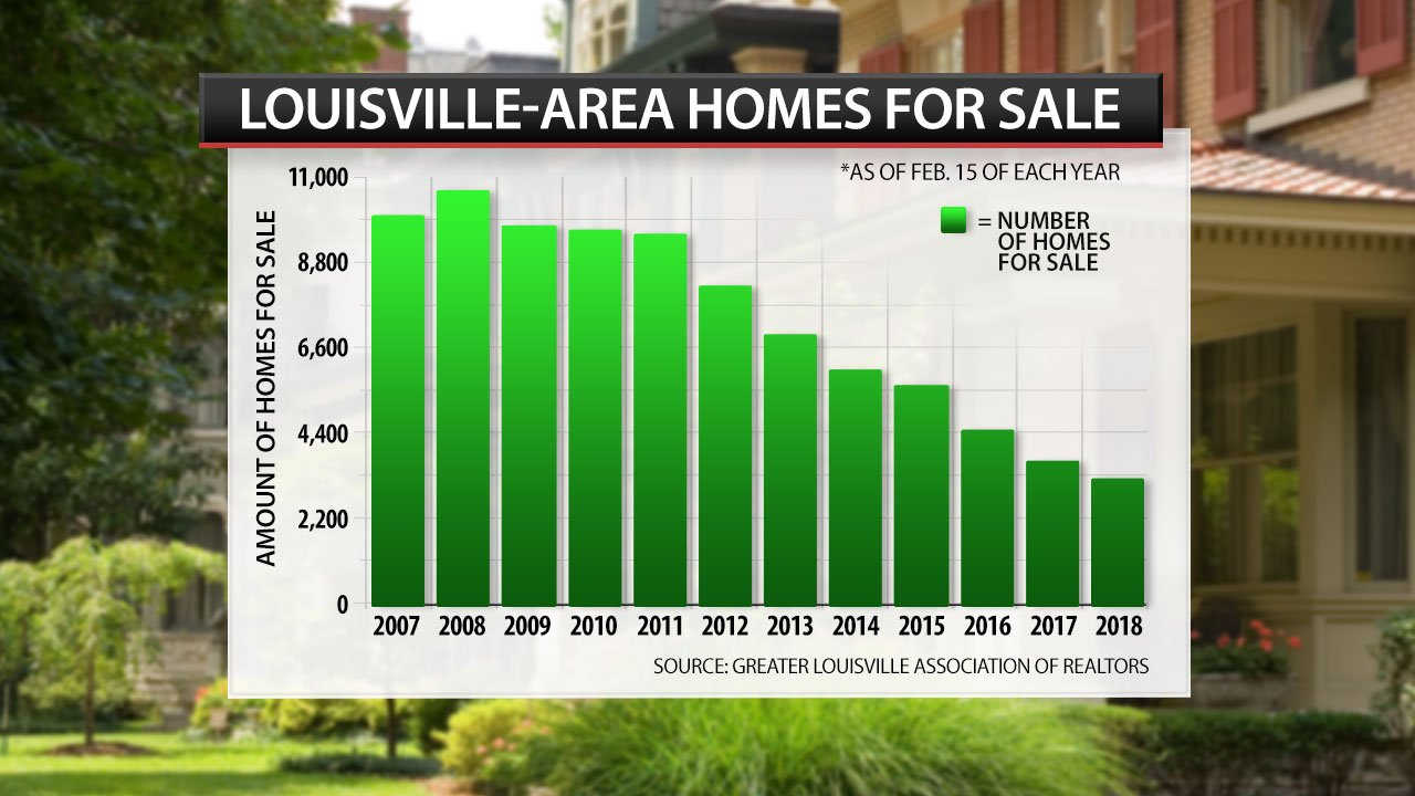 Homes for sale as of Feb. 15 (source: Greater Louisville Association of Realtors)