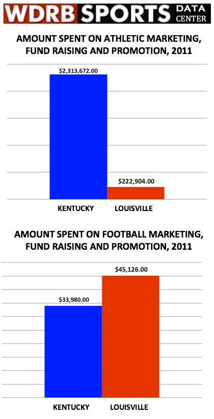 UK, U of L, spending on marketing