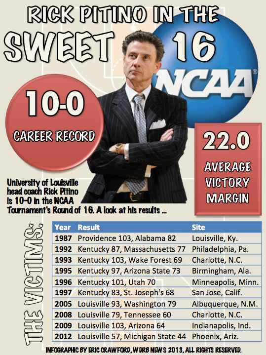 Infographic: Rick Pitino in the NCAA Sweet 16