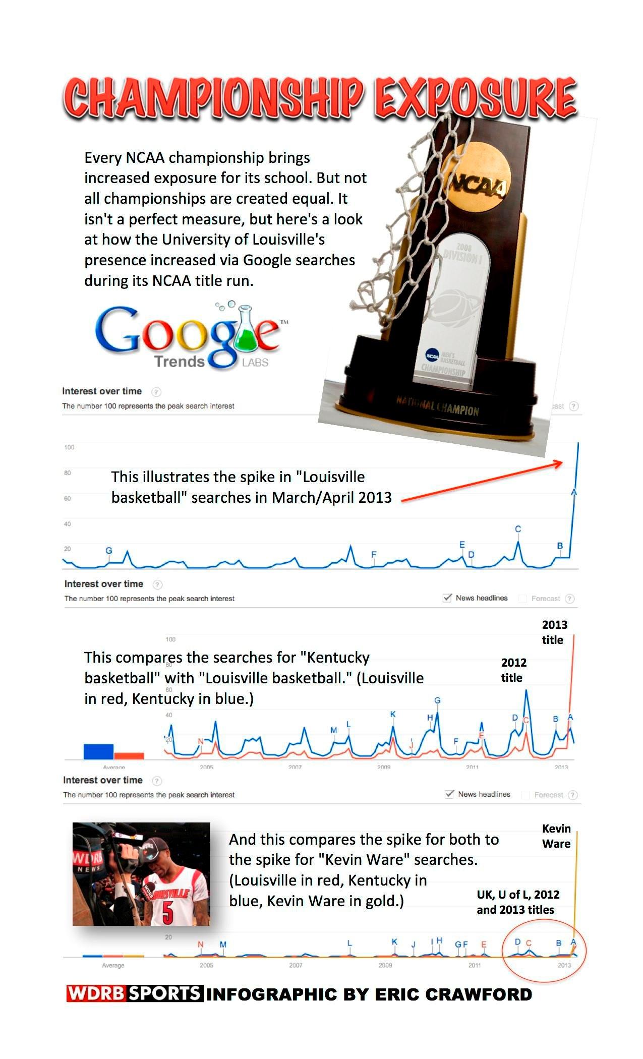 Championship Exposure Infographic
