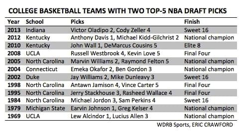 Teams with two top-five draft picks