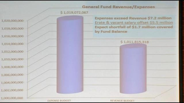 JCPS Board members approved a $1.3 billion budget May 27.