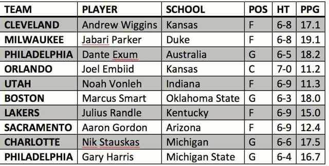 Rick Bozich makes his first 10 picks in the 2014 NBA Draft.