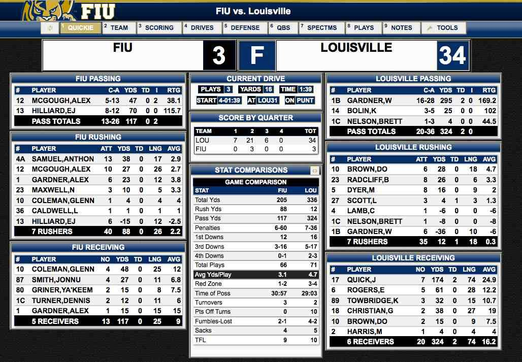 Final stats from U of L's win at FIU (Statbroadcast.com, click image to enlarge)