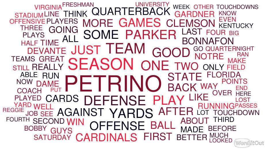 We took 25,080 words written primarily about U of L football this season and dropped them into a word cloud generator to see what words appeared the most in our columns. (Source: WordItOut.com)