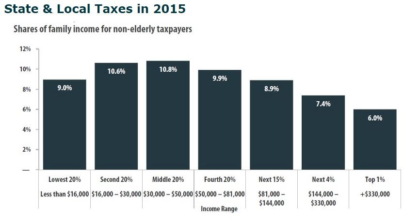 Source: Institute on Taxation and Economic Policy