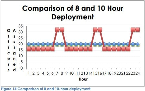 A chart from the staffing study shows the on duty personnel comparison based on 8-hour shifts (blue) and 10-hour shifts (red).