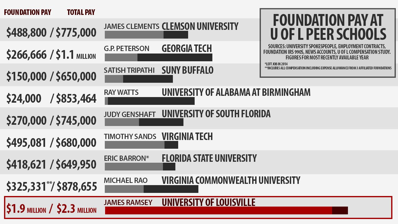 Eight of 21 peer universities to U of L supplement the president's salary through a foundation
