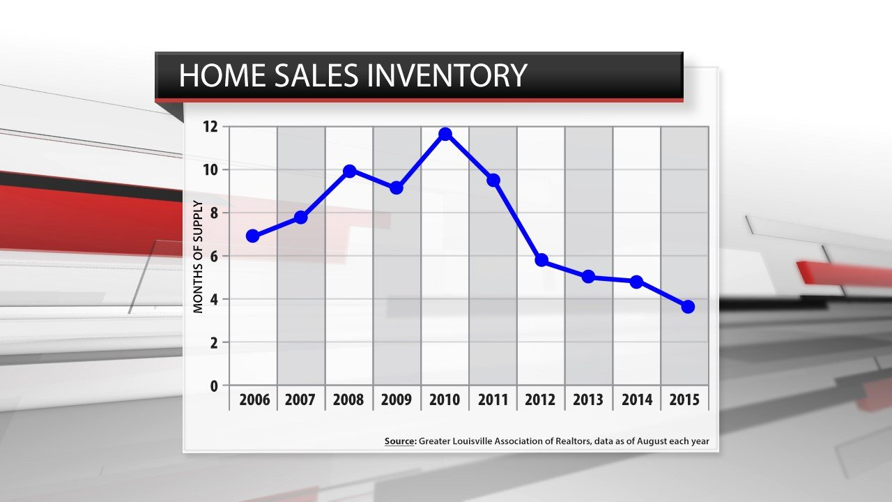 The inventory of homes for sale as of August each year, according to the Greater Louisville Association of Realtors