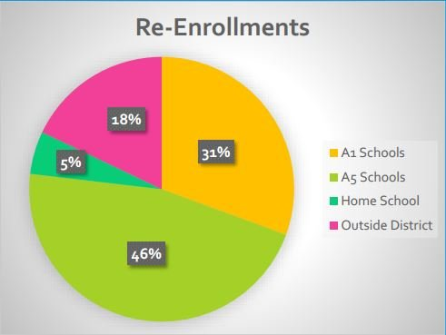 Re-Enrollment of JCPS dropouts (Courtesy: JCPS)