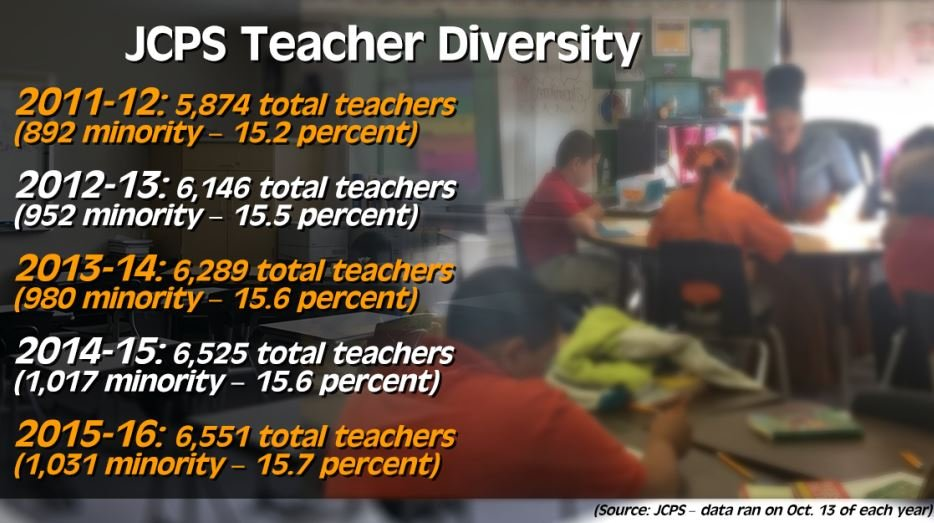 JCPS teacher diversity (WDRB graphic)