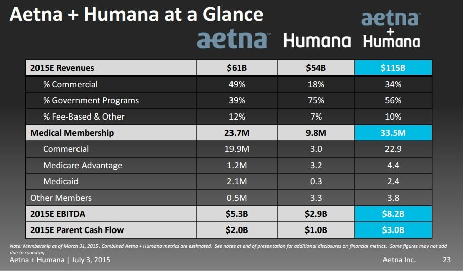 A look at the finances of the two companies (July 4, 2015 Aetna-Humana presentation)