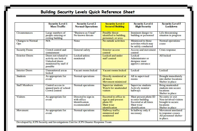Security levels in JCPS