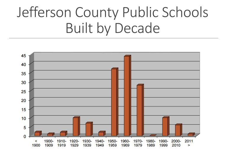 JCPS schools built by decade (Source: JCPS)