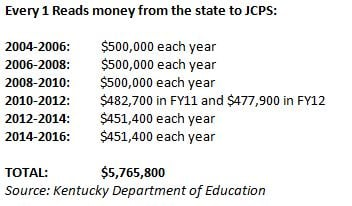 The Kentucky General Assembly has given JCPS $5.7 million for Every 1 Reads since 2006. In 2008, JCPS diverted the money to pay for nurses