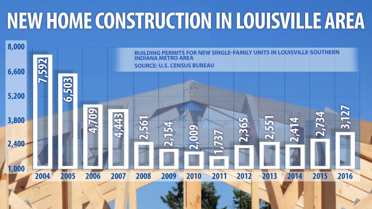 Home Builder S Association Of Louisville