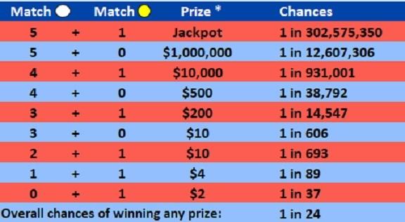 I won a $30 million lottery jackpot and have ... - reddit.com
