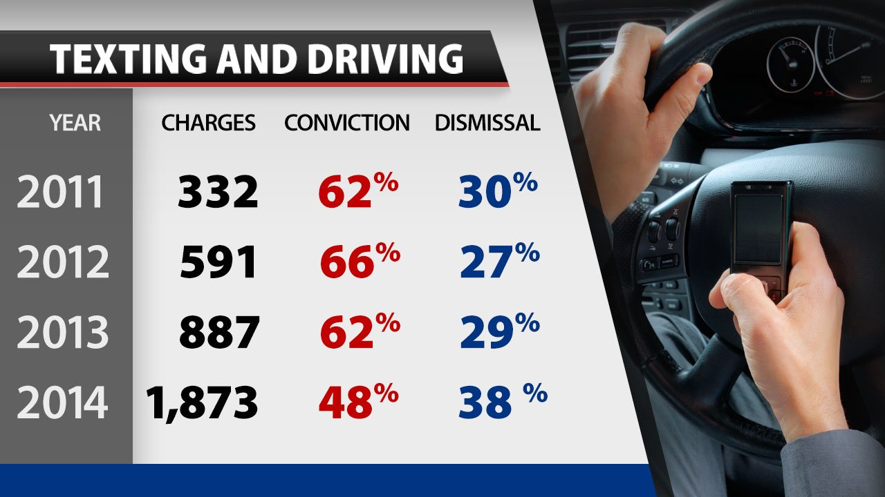 effects of texting while driving essays The causes and effects of distracted driving distracted driving is one of the fastest growing problems in the united states it is starting to be considered.